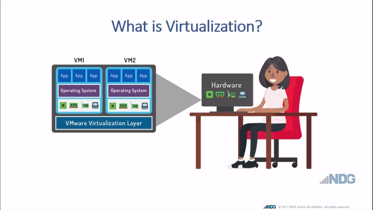What is Virtualization? - YouTube